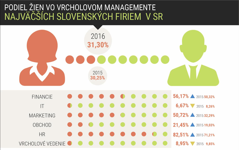 Vo vedení slovenských firiem je takmer tretina žien - FinReport.sk 1be6eafdf8e
