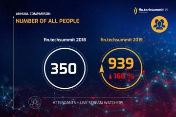 Svet miliardového biznisu v podobe bankovníctva a poisťovníctva sa nám vďaka Fintech a Insurtech mení priamo pred očami. Významným dielom k tomu prispieva aj Slovensko