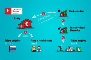 Bankový odvod - infografika