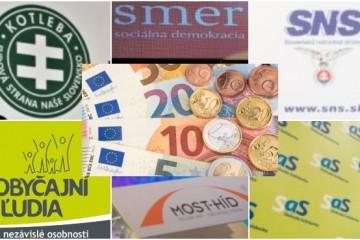 Najviac peňazí na online reklamu dala mimoparlamentná strana, Smer minul o polovicu menej